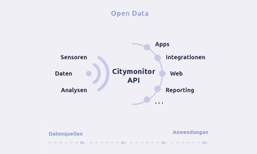 Open data blog